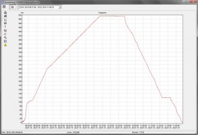Druckproben Auswertung - Druckverlaufskurve